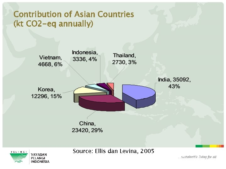Contribution of Asian Countries (kt CO 2 -eq annually) Source: Ellis dan Levina, 2005