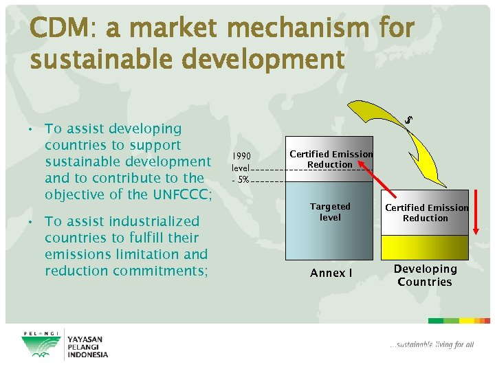 CDM: a market mechanism for sustainable development • To assist developing countries to support