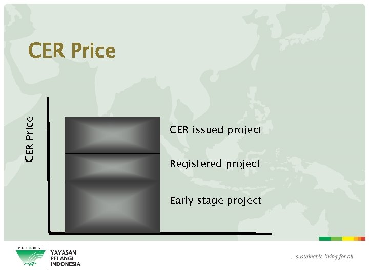 CER Price CER issued project Registered project Early stage project