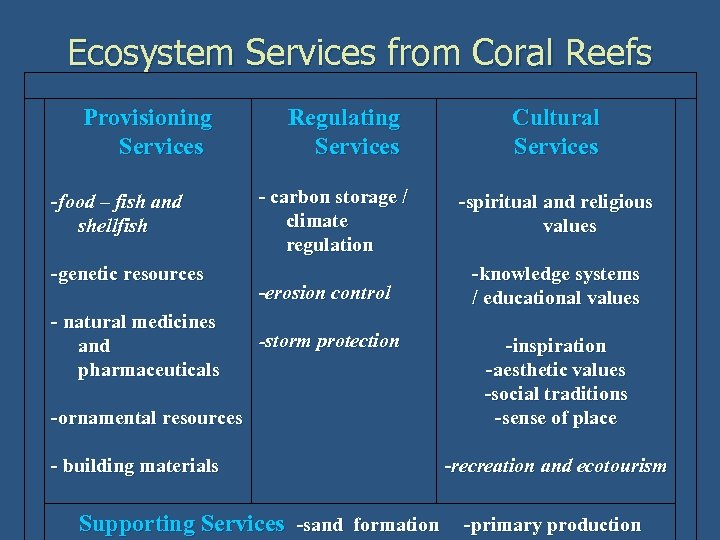 Ecosystem Services from Coral Reefs Provisioning Services -food – fish and shellfish -genetic resources
