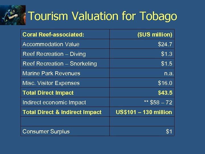 Tourism Valuation for Tobago Coral Reef-associated: Accommodation Value ($US million) $24. 7 Reef Recreation
