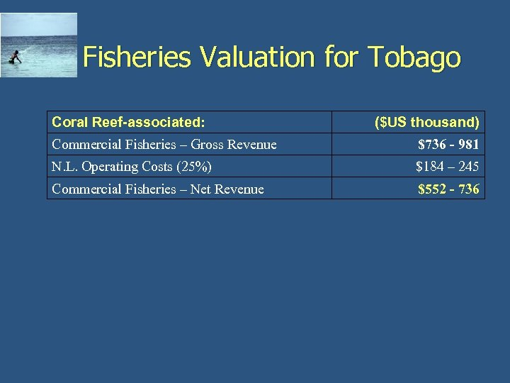 Fisheries Valuation for Tobago Coral Reef-associated: ($US thousand) Commercial Fisheries – Gross Revenue $736