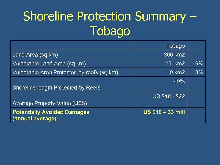 Shoreline Protection Summary – Tobago Land Area (sq km) 300 km 2 Vulnerable Land