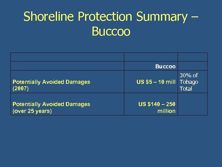 Shoreline Protection Summary – Buccoo Potentially Avoided Damages (2007) Potentially Avoided Damages (over 25