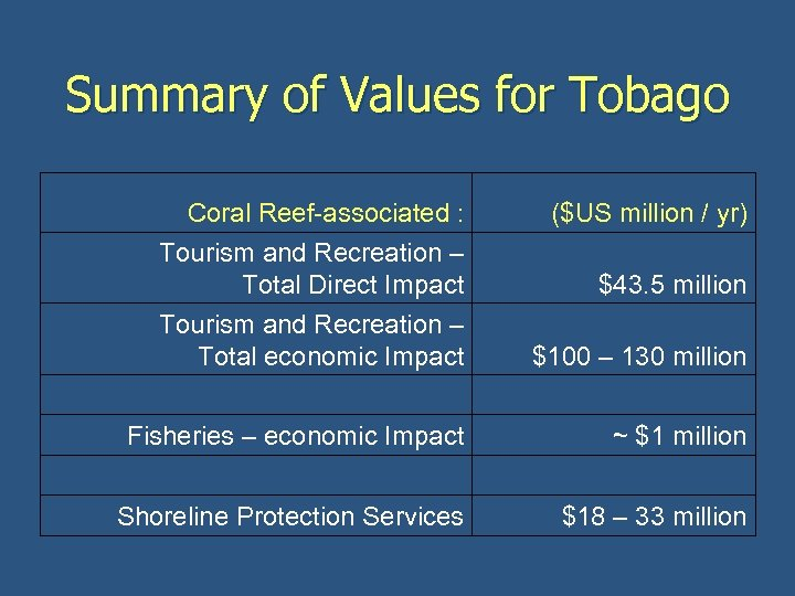 Summary of Values for Tobago Coral Reef-associated : Tourism and Recreation – Total Direct