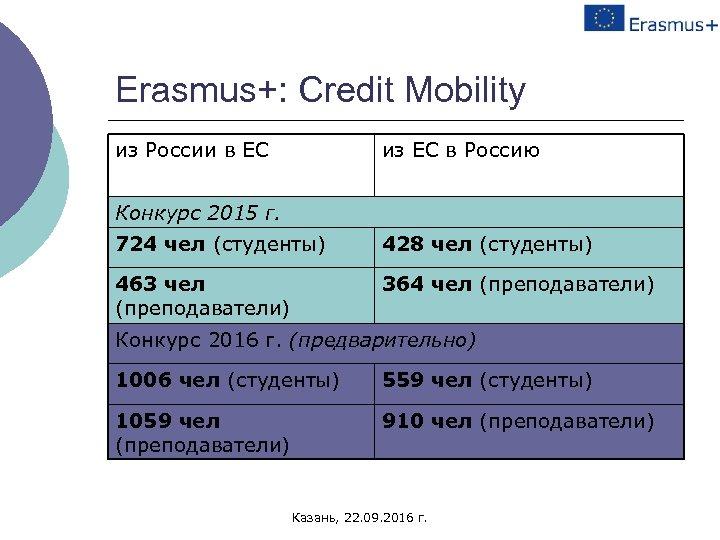 Erasmus+: Credit Mobility из России в ЕС из ЕС в Россию Конкурс 2015 г.