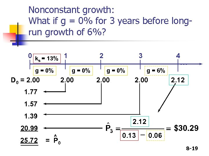 Nonconstant growth: What if g = 0% for 3 years before longrun growth of