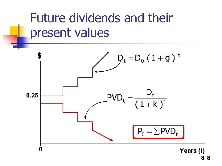Future dividends and their present values $ 0. 25 0 Years (t) 8 -8