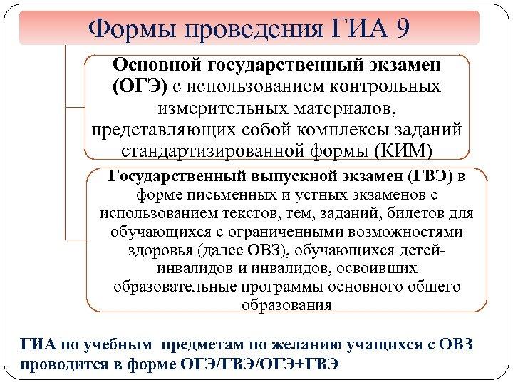 Формы проведения ГИА 9 Основной государственный экзамен (ОГЭ) с использованием контрольных измерительных материалов, представляющих
