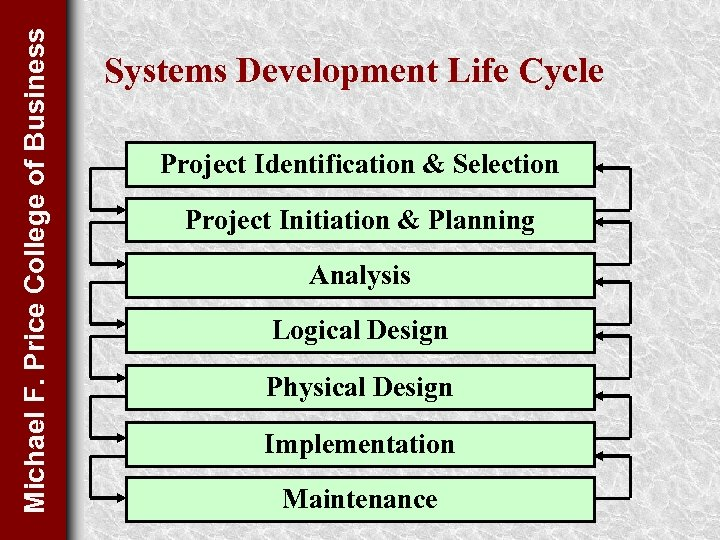Michael F. Price College of Business Systems Development Life Cycle Project Identification & Selection