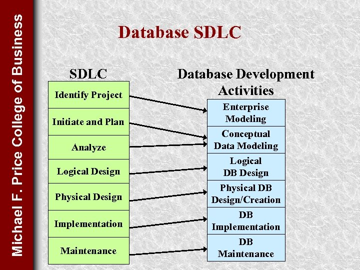 Michael F. Price College of Business Database SDLC Identify Project Database Development Activities Initiate