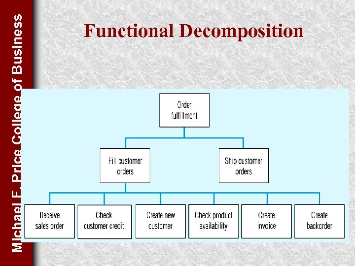 Michael F. Price College of Business Functional Decomposition