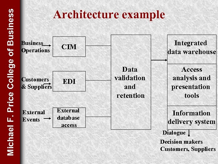 Michael F. Price College of Business Architecture example Business Operations Customers & Suppliers External