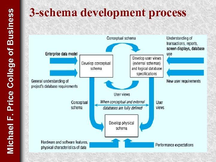 Michael F. Price College of Business 3 -schema development process