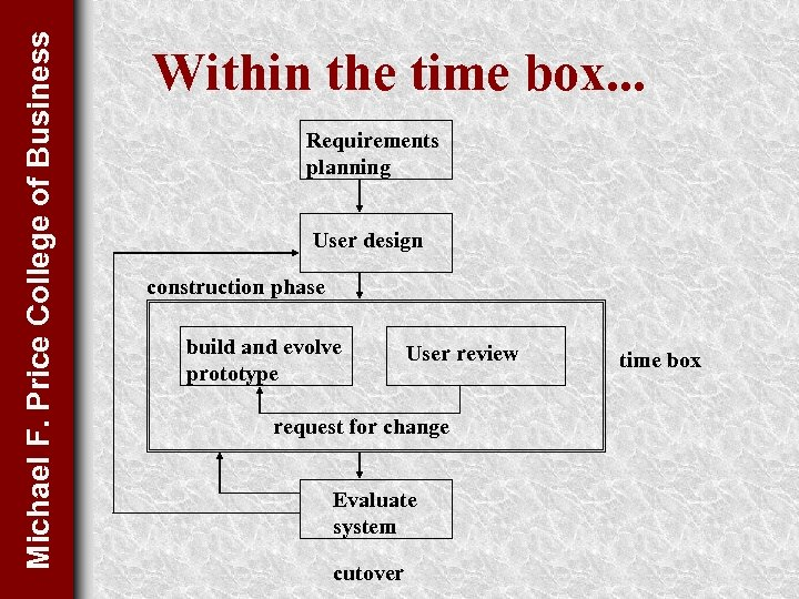 Michael F. Price College of Business Within the time box. . . Requirements planning
