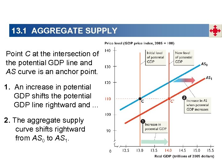 13. 1 AGGREGATE SUPPLY Point C at the intersection of the potential GDP line