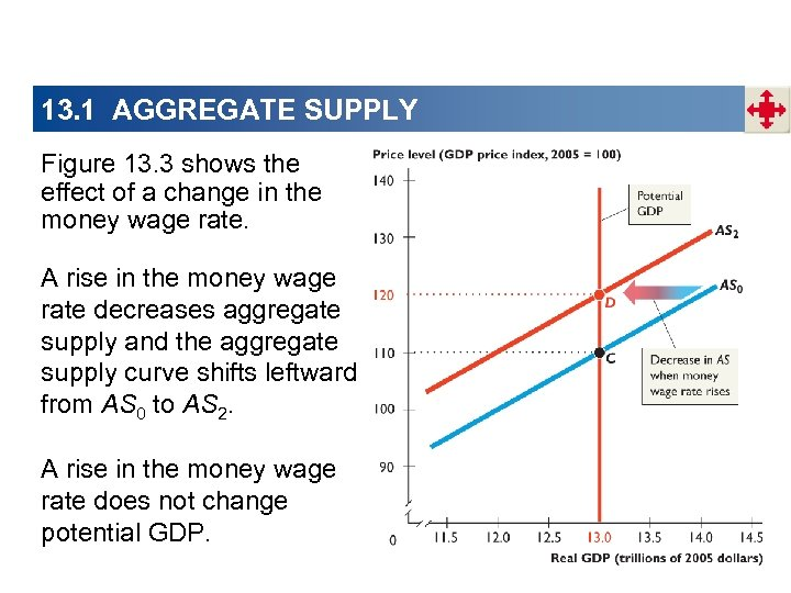 13. 1 AGGREGATE SUPPLY Figure 13. 3 shows the effect of a change in