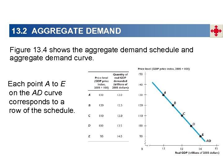13. 2 AGGREGATE DEMAND Figure 13. 4 shows the aggregate demand schedule and aggregate
