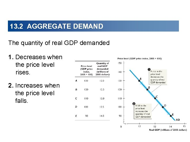13. 2 AGGREGATE DEMAND The quantity of real GDP demanded 1. Decreases when the