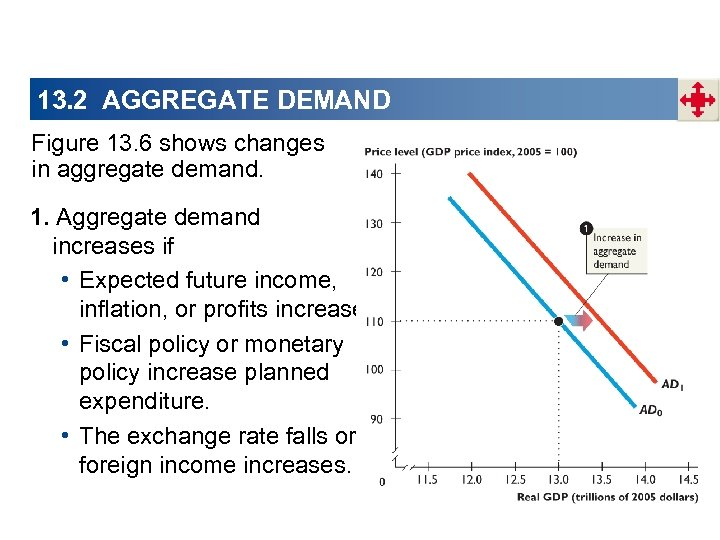 13. 2 AGGREGATE DEMAND Figure 13. 6 shows changes in aggregate demand. 1. Aggregate