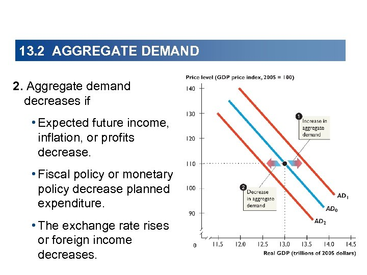 13. 2 AGGREGATE DEMAND 2. Aggregate demand decreases if • Expected future income, inflation,