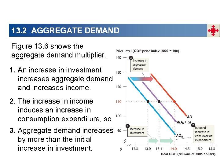 13. 2 AGGREGATE DEMAND Figure 13. 6 shows the aggregate demand multiplier. 1. An