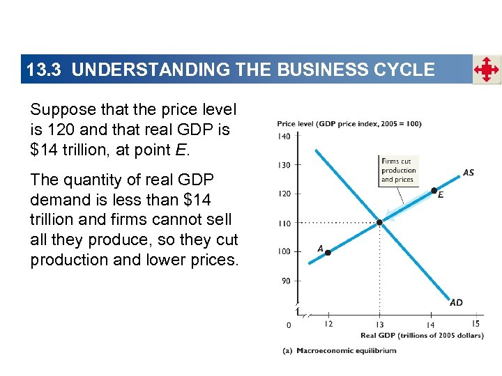 13. 3 UNDERSTANDING THE BUSINESS CYCLE Suppose that the price level is 120 and