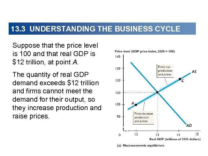 13. 3 UNDERSTANDING THE BUSINESS CYCLE Suppose that the price level is 100 and