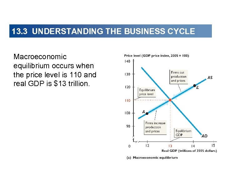 13. 3 UNDERSTANDING THE BUSINESS CYCLE Macroeconomic equilibrium occurs when the price level is
