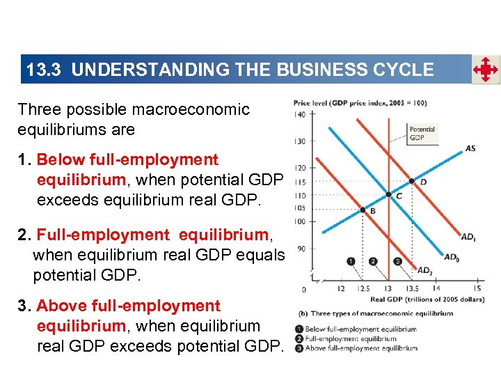 13. 3 UNDERSTANDING THE BUSINESS CYCLE Three possible macroeconomic equilibriums are 1. Below full-employment