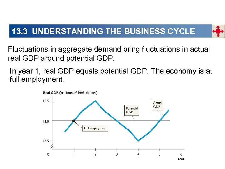 13. 3 UNDERSTANDING THE BUSINESS CYCLE Fluctuations in aggregate demand bring fluctuations in actual