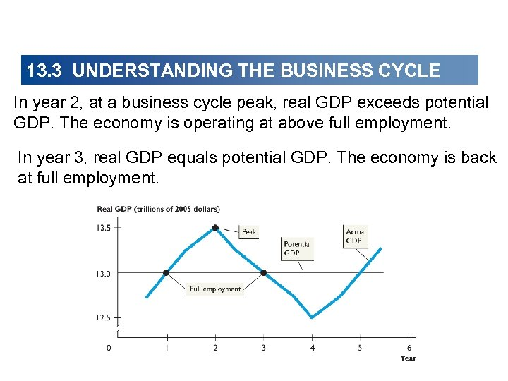 13. 3 UNDERSTANDING THE BUSINESS CYCLE In year 2, at a business cycle peak,