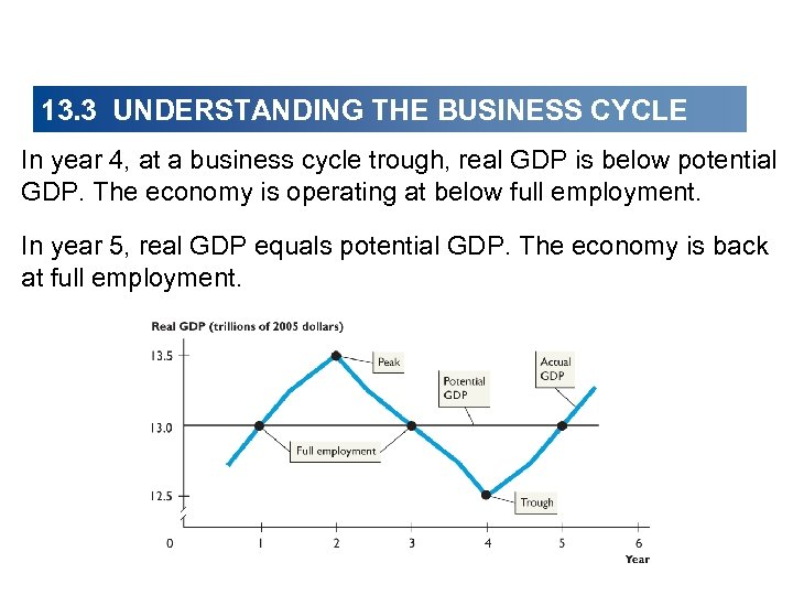 13. 3 UNDERSTANDING THE BUSINESS CYCLE In year 4, at a business cycle trough,