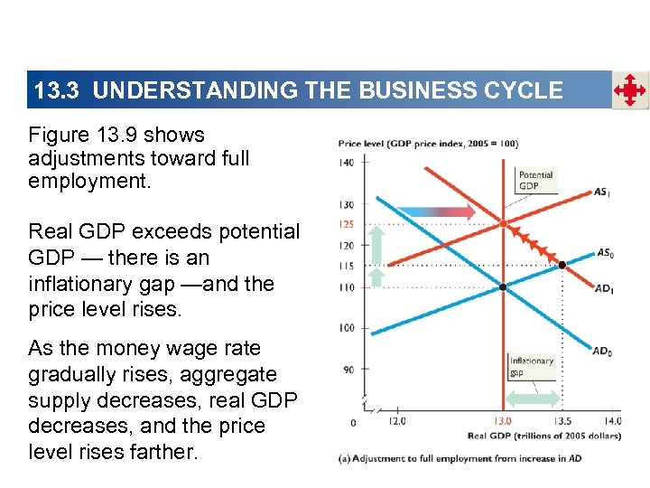 13. 3 UNDERSTANDING THE BUSINESS CYCLE Figure 13. 9 shows adjustments toward full employment.