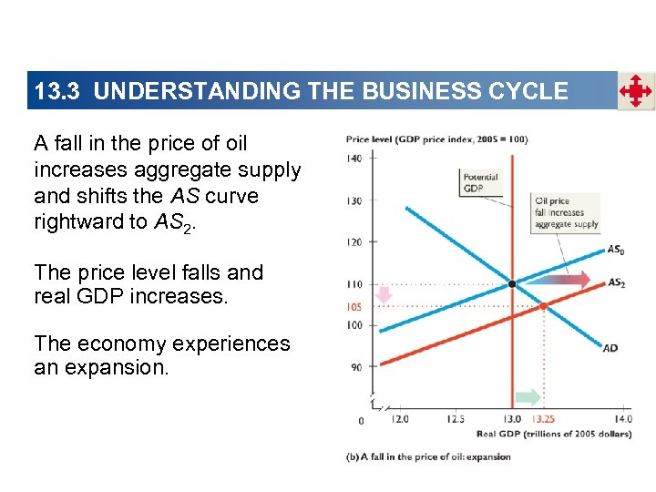 13. 3 UNDERSTANDING THE BUSINESS CYCLE A fall in the price of oil increases