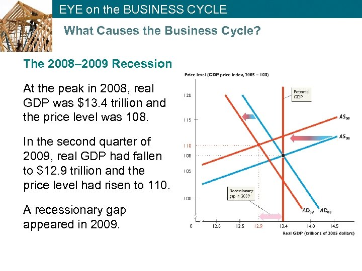 EYE on the BUSINESS CYCLE What Causes the Business Cycle? The 2008– 2009 Recession