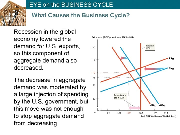 EYE on the BUSINESS CYCLE What Causes the Business Cycle? Recession in the global