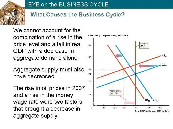 EYE on the BUSINESS CYCLE What Causes the Business Cycle? We cannot account for