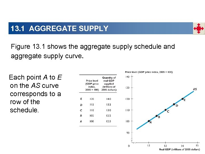 13. 1 AGGREGATE SUPPLY Figure 13. 1 shows the aggregate supply schedule and aggregate