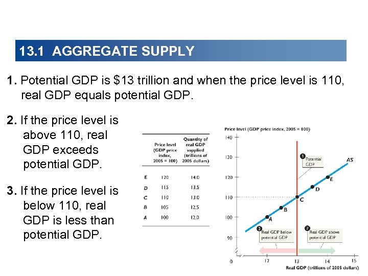 13. 1 AGGREGATE SUPPLY 1. Potential GDP is $13 trillion and when the price