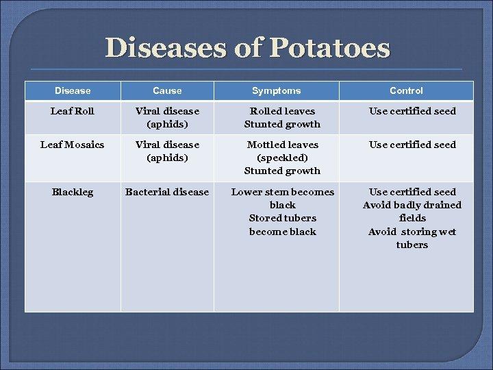 Diseases of Potatoes Disease Cause Symptoms Control Leaf Roll Viral disease (aphids) Rolled leaves