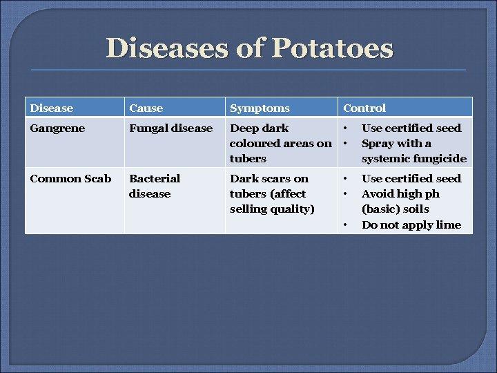 Diseases of Potatoes Disease Cause Symptoms Control Gangrene Fungal disease Deep dark • coloured