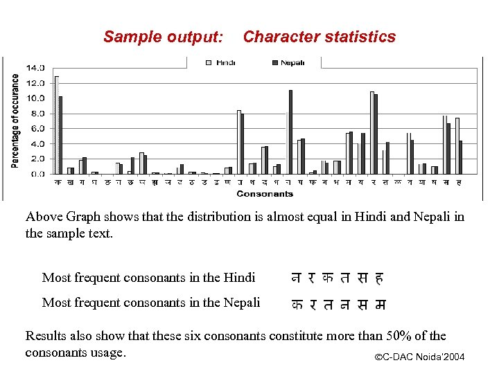 Sample output: Character statistics Above Graph shows that the distribution is almost equal in