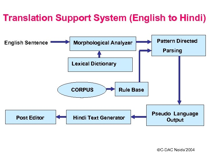 Translation Support System (English to Hindi) English Sentence Morphological Analyzer Pattern Directed Parsing Lexical
