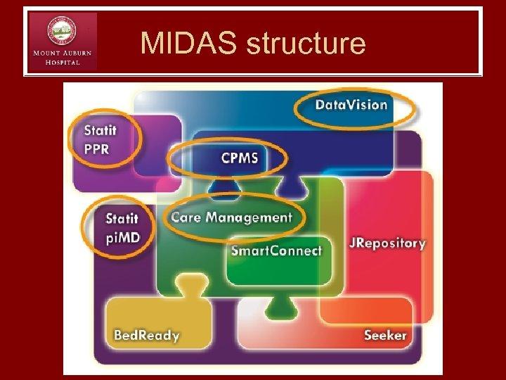 MIDAS structure
