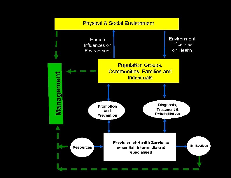 Physical & Social Environment influences on Health Human Influences on Environment Management Population Groups,