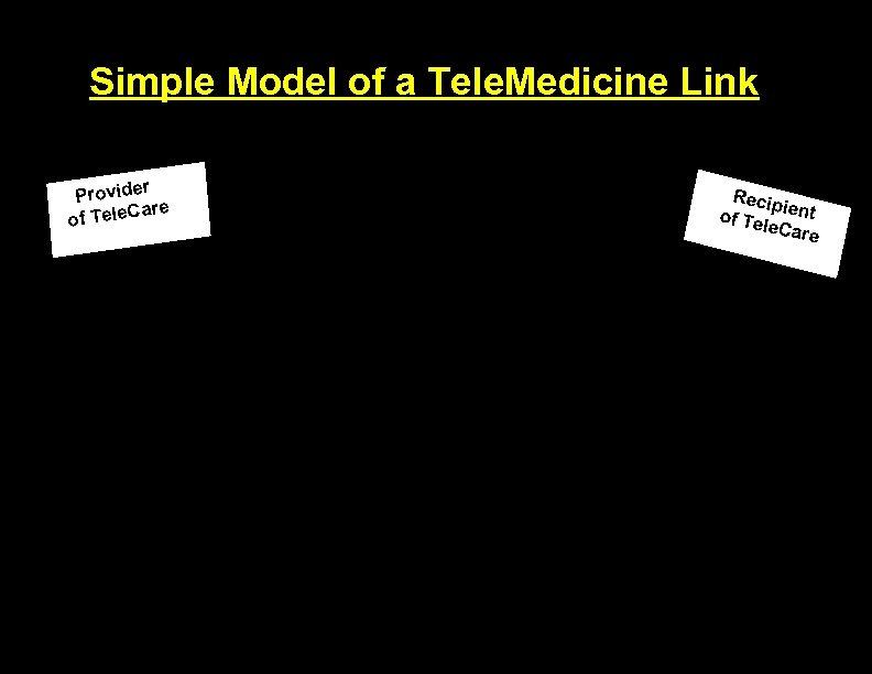 Simple Model of a Tele. Medicine Link r Provide are of Tele. C Recip