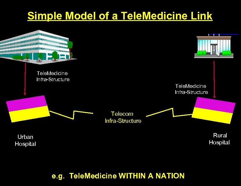 Simple Model of a Tele. Medicine Link Tele. Medicine Infra-Structure Telecom Infra-Structure Rural Hospital