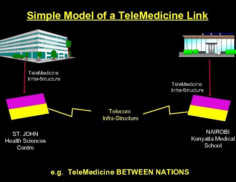 Simple Model of a Tele. Medicine Link Tele. Medicine Infra-Structure Telecom Infra-Structure NAIROBI Kenyatta