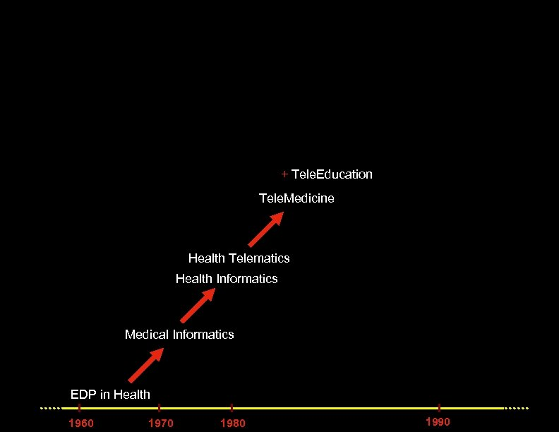 + Tele. Education Tele. Medicine Health Telematics Health Informatics Medical Informatics EDP in Health